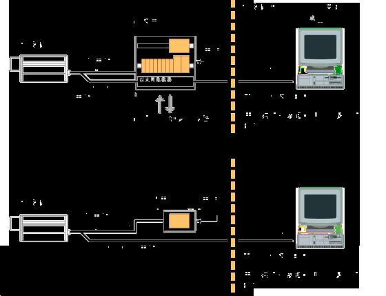 PYROLINE红外热成像仪测温系统配置图